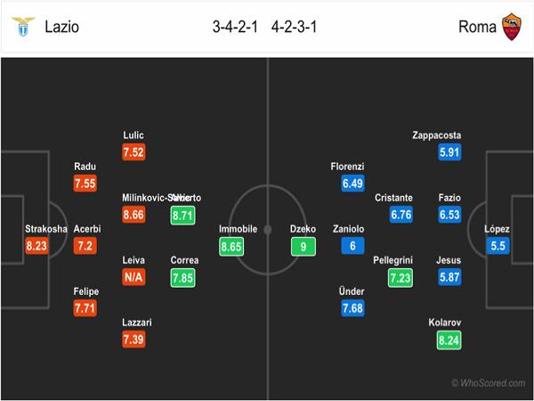 Đội hình dự kiến Lazio vs Roma