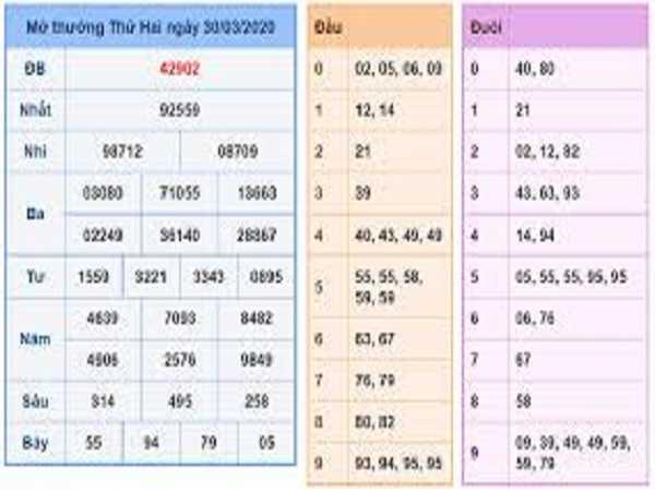 Bảng KQXSMB- Soi cầu xổ số miền bắc ngày 31/03/2020
