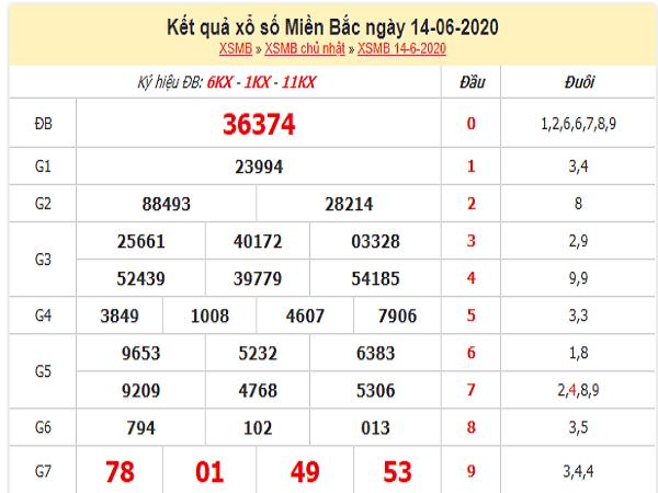 Bảng KQXSMB- Soi cầu xổ số miền bắc ngày 15/06 hôm nay