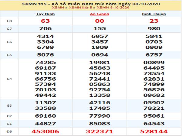 Soi cầu KQXSMN ngày 15/10/2020- xổ số miền nam chuẩn xác