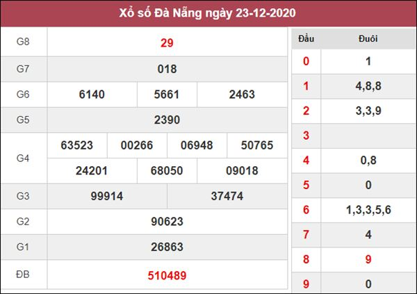 Soi cầu KQXS Đà Nẵng 26/12/2020 thứ 7 tỷ lệ trúng cao nhất