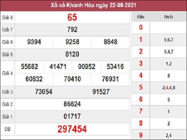 Soi Cầu XSKH 25-08-2021